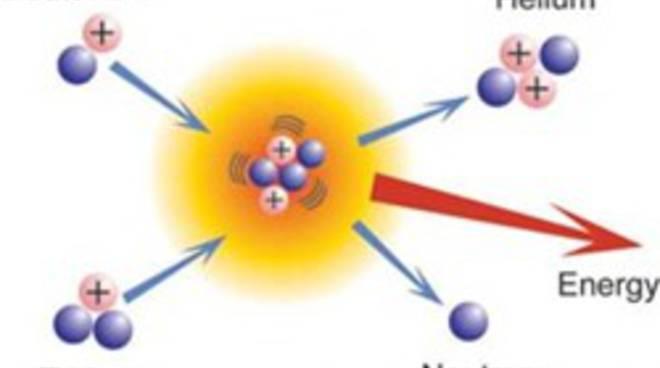La_Reazione_Di_Fusione_Nucleare.jpg