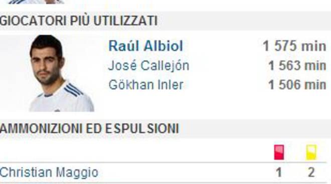 Al dall Ara una battuta di arresto che non ci voleva.Non bastano i gol di  Higuain e Callejon. 7b1e76749b9