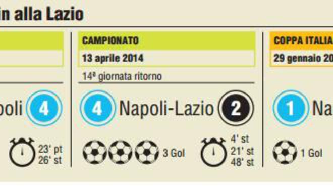 3ead6924240a Il Napoli non ha giocato una grande partita ma è bastato un guizzo del  campione Gonzalo Higuain a stendere la Lazio con un gran gol con dedica ad  Insigne .