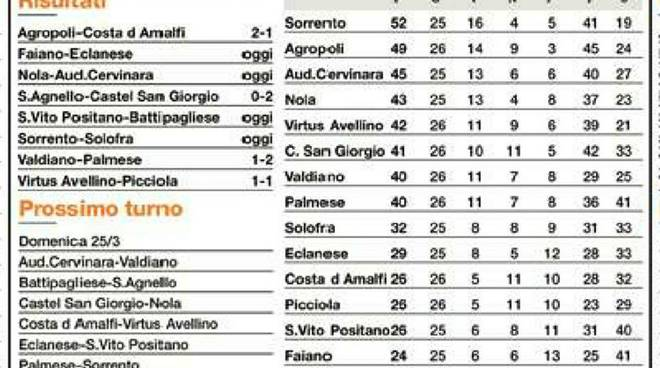 Classifica Girone B