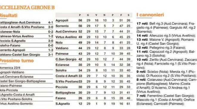 Girone B Classifica