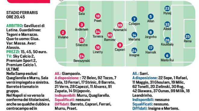 Sampdoria -Napoli - Milik dal primo minuto