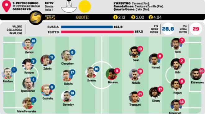 Mondiali 2018  Russai -Egitto ore 20 - Golovin il giocatore nel mirino della Juve è pronto al bis
