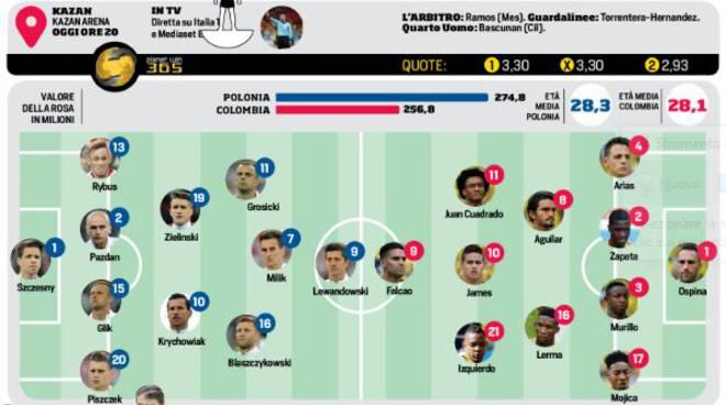 Mondiali,Polonia -Colombia Diretta su Italia 1 oggi ore 20 Kazan Arena