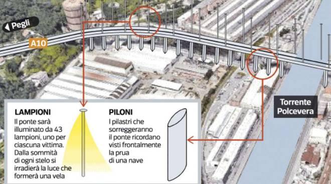 Renzo Piano e l'idea del nuovo ponte di Genova
