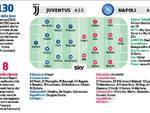 juventus -Napoli Ancelotti cambia ancora -Milik più di Mertens Tornano Albiol e Callejon