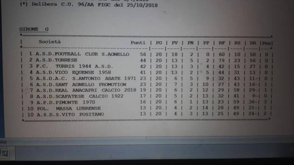 Classifica under 19 San Vito Positano
