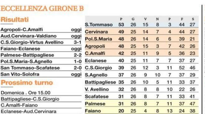 49e78471025d San Vito Positano sfida per i play-out col Solofra