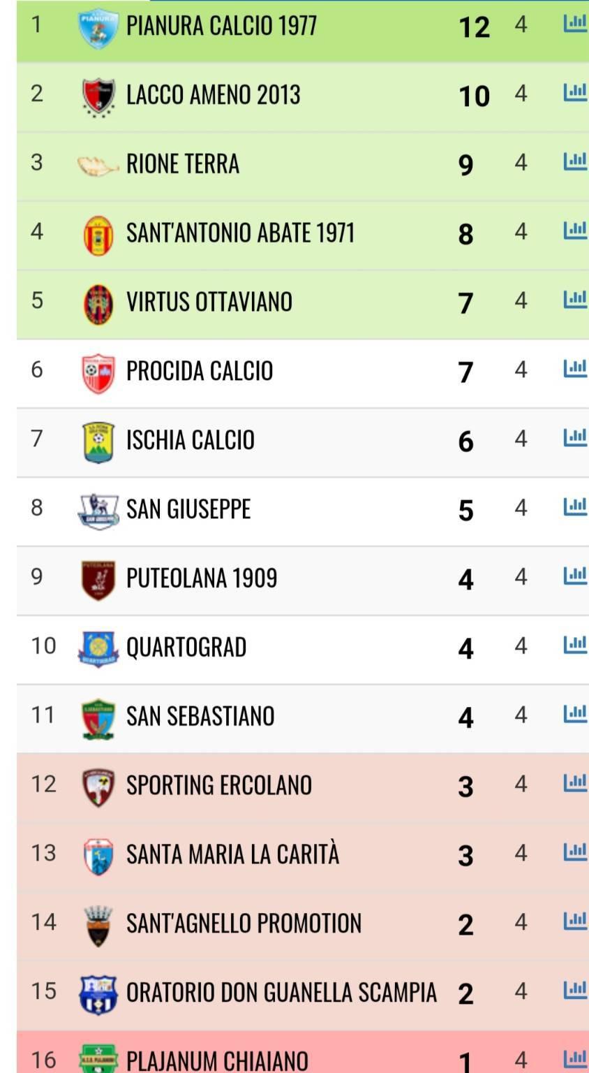 Calcio in Campania
