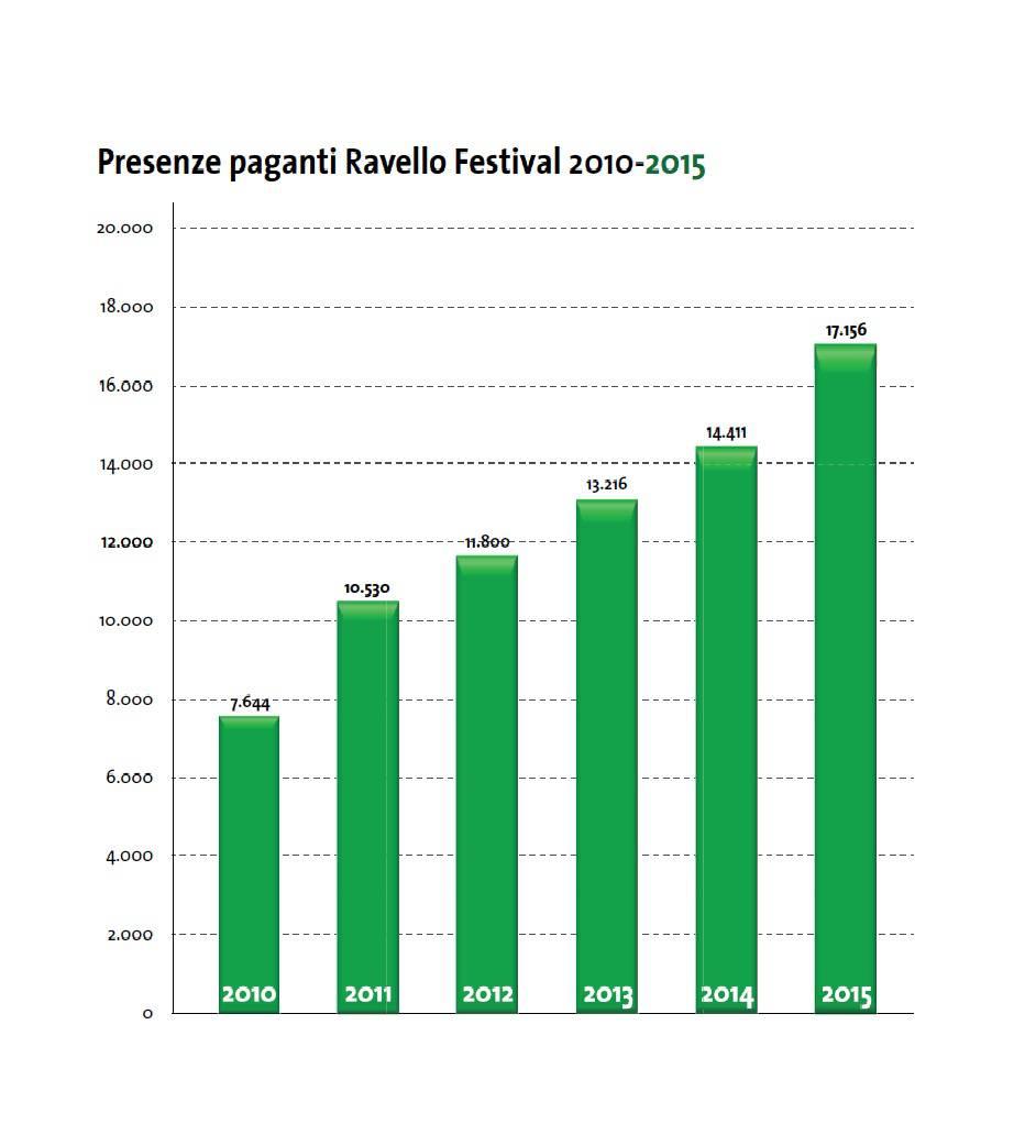 i dati relativi al ravello festival fino al 2015