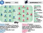 Napoli -Sampdoria ore 18  Llorente scalpita-Insigne recuperato