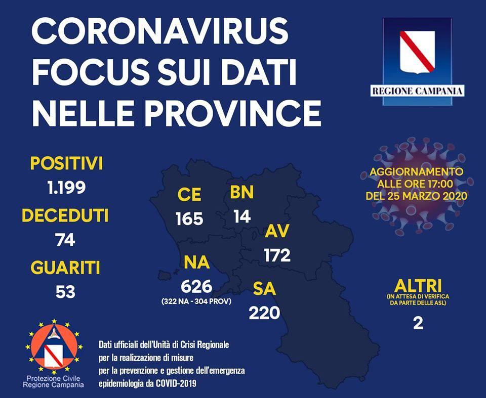 Campania. Emergenza Covid-19 in provincia di Caserta 5 test positivi