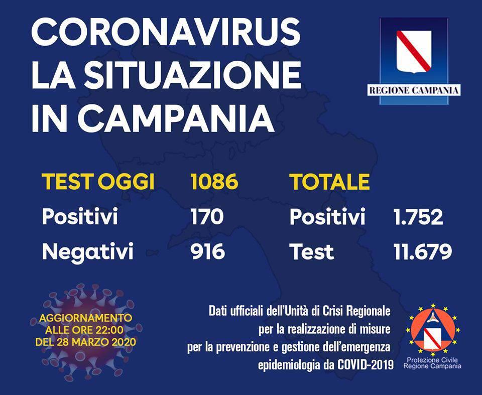 Campania. I tamponi positivi sono 170, salgono in tutto a 1752 i malati accertati