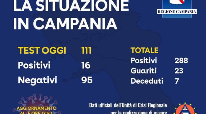 Campania, sono 288 i positivi al Coronavirus: ecco i dati per ogni provincia