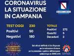 Coronavirus Campania: i positivi salgono a 272
