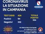 Coronavirus Campania: i positivi salgono a 554
