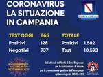 Coronavirus Campania: i positivi sono 15822