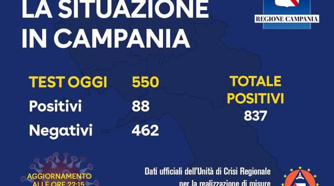 Coronavirus Campania: i positivi sono 837