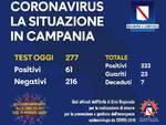 Coronavirus in Campania: 333 i positivi