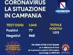 Coronavirus in Campania: i positivi salgono a 1013, ma diminuisce la percentuale dei positivi odierni