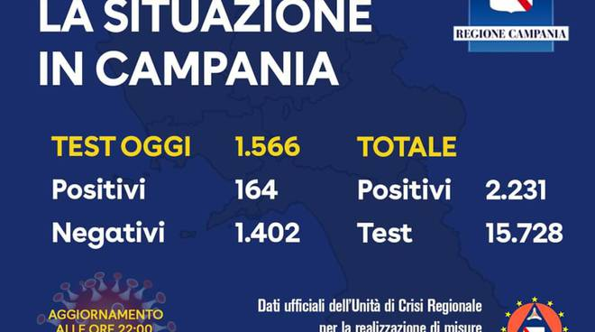 Coronavirus in Campania: i positivi sono 2231