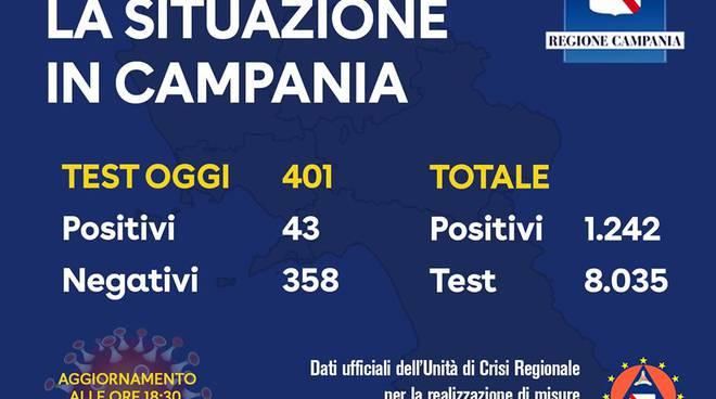 Coronavirus in Campania. Nuovo aggiornamento: oggi 43 i positivi