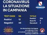 Coronavirus in Campania: salgono a 234 i positivi