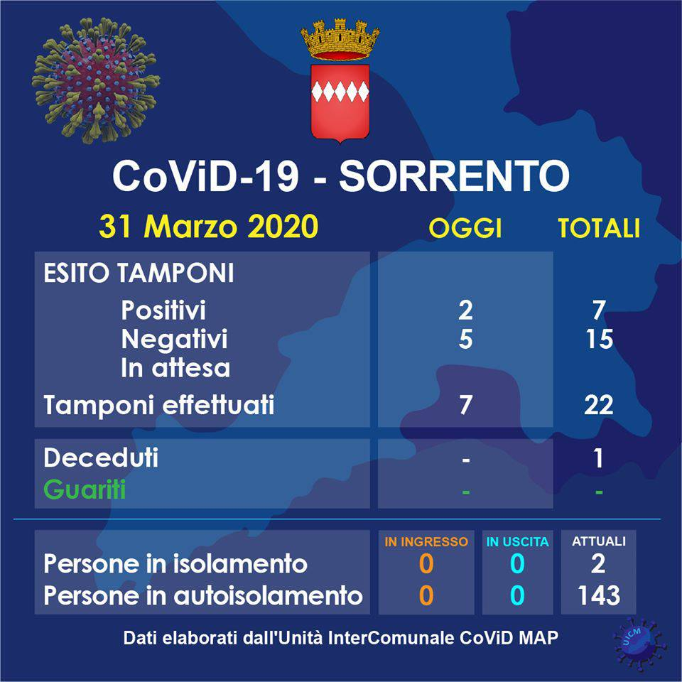 Covid 31 marzo 2020