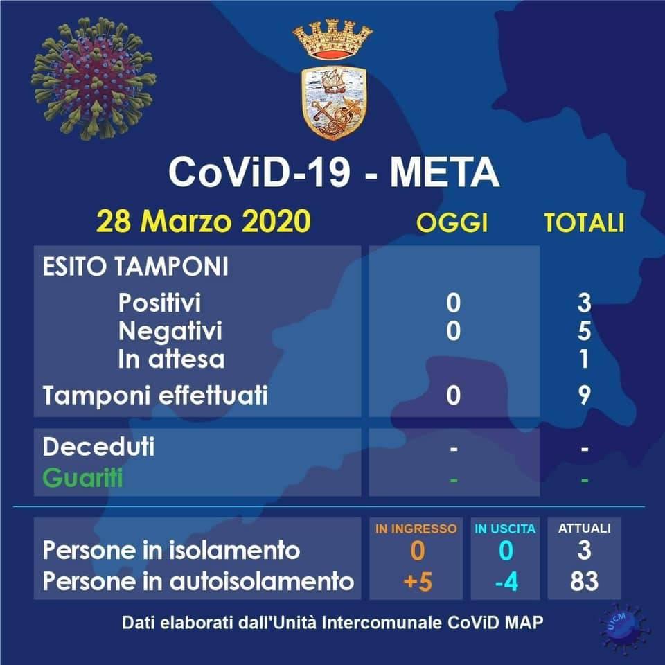Meta. Tre positivi al covid-19