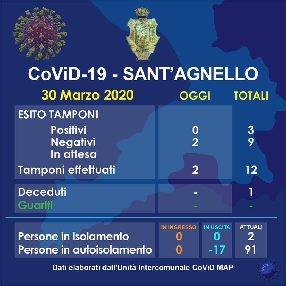 Sant'Agnello Covid