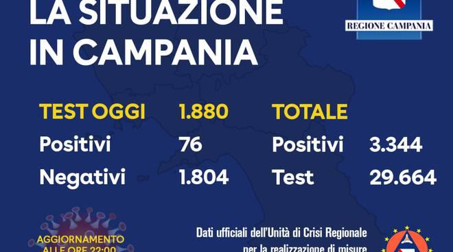 Campania contagiati