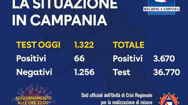 Coronavirus Campania: meno positivi oggi, ma comunque bisogna rispettare le norme per uscirne in fretta