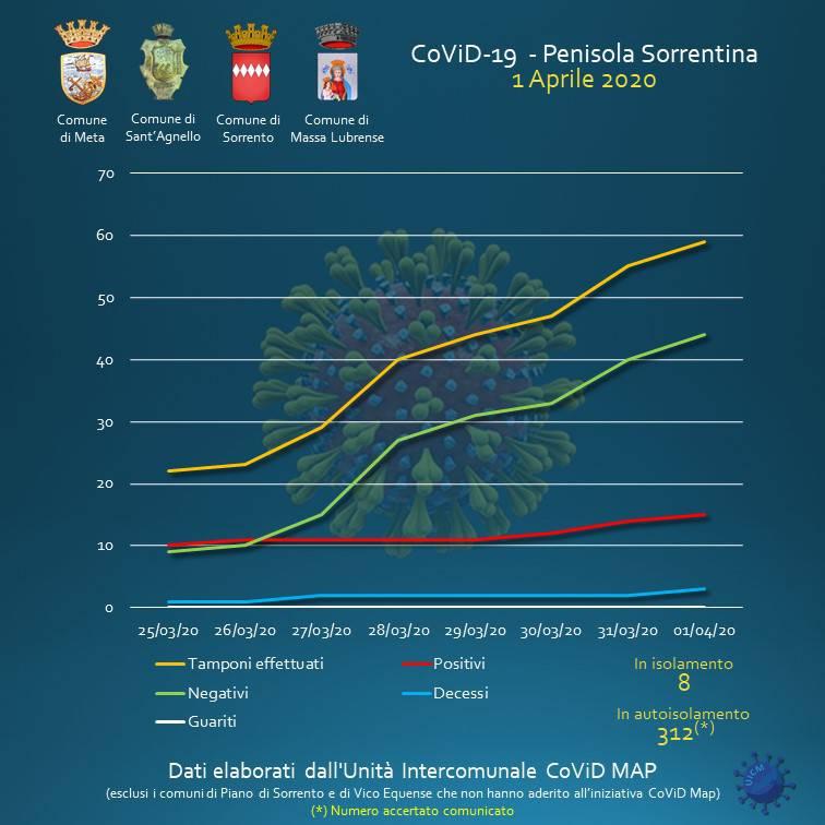 sorrento unità intercomunale dati coronavirus 1 aprile