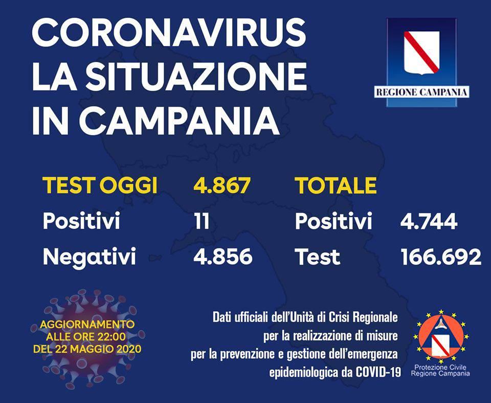 Campania, oggi 11 positivi su 4867 tamponi effettuati