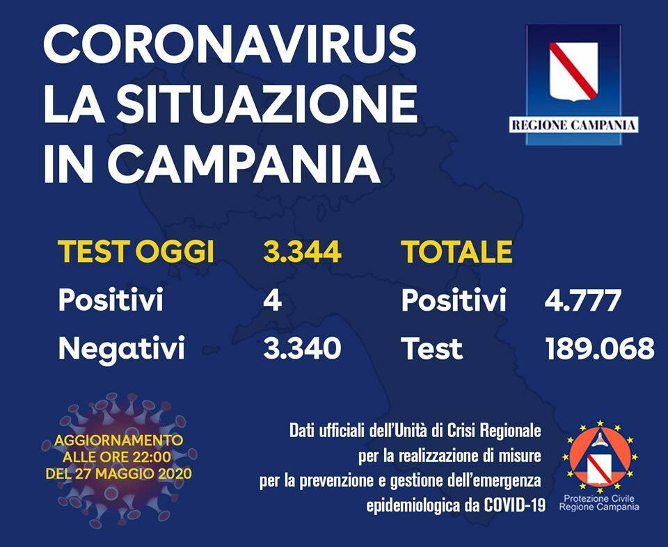 Campania, si intravede finalmente una luce in fondo al tunnel: sono 4 i positivi su 3.344 tamponi processati