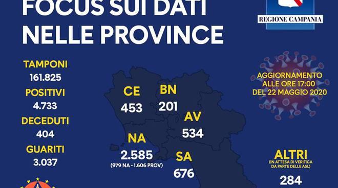 Coronavirus in Campania. 4733 il totale dei positivi, il riparto per provincia