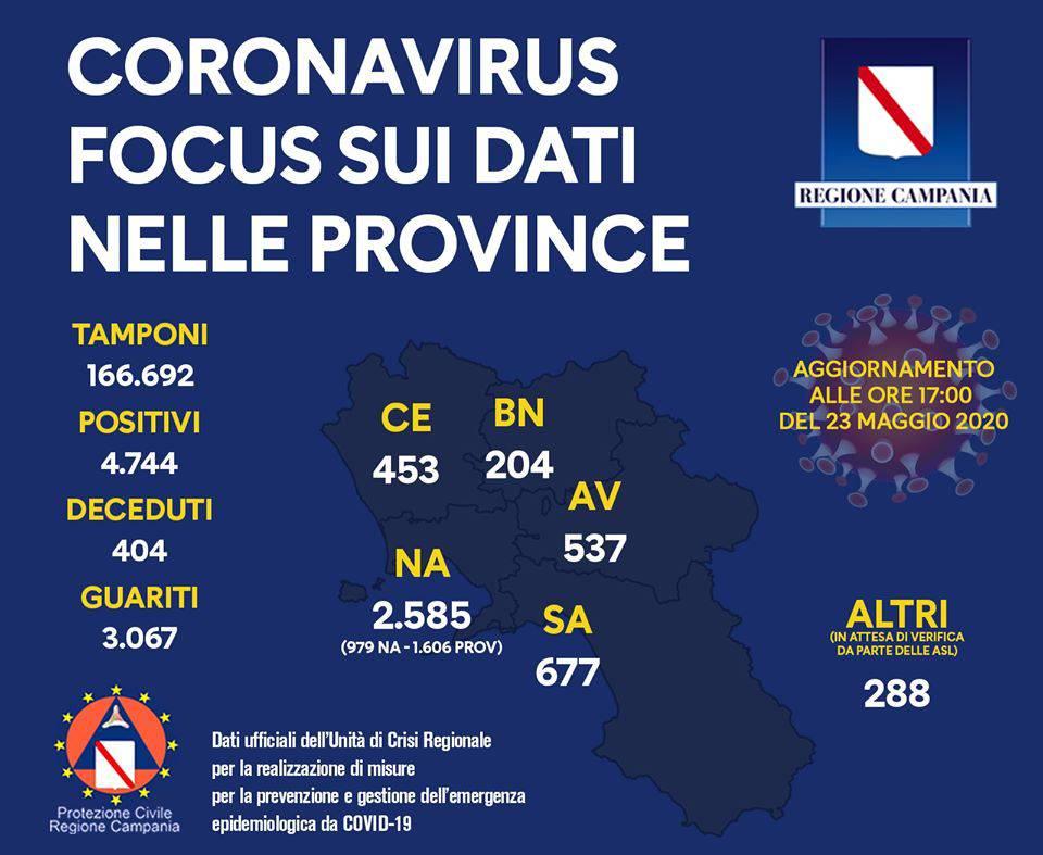 Dati regione campania