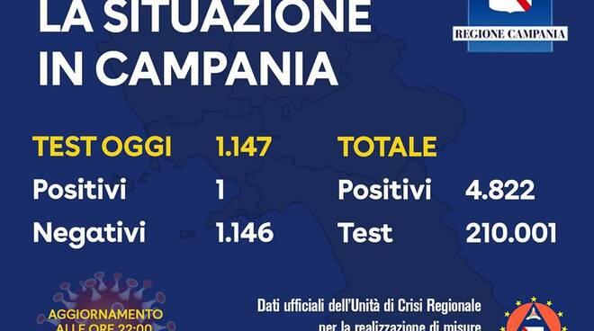 Campania un solo positivo