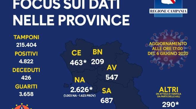 Coronavirus. Campania, 4822 il totale dei positivi, il riparto per provincia
