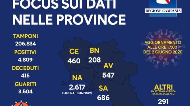 Coronavirus. In Campania 4809 è il numero totale dei positivi, il riparto per provincia