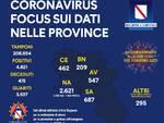 Coronavirus. In Campania 4821 il totale dei positivi, il riparto per provincia