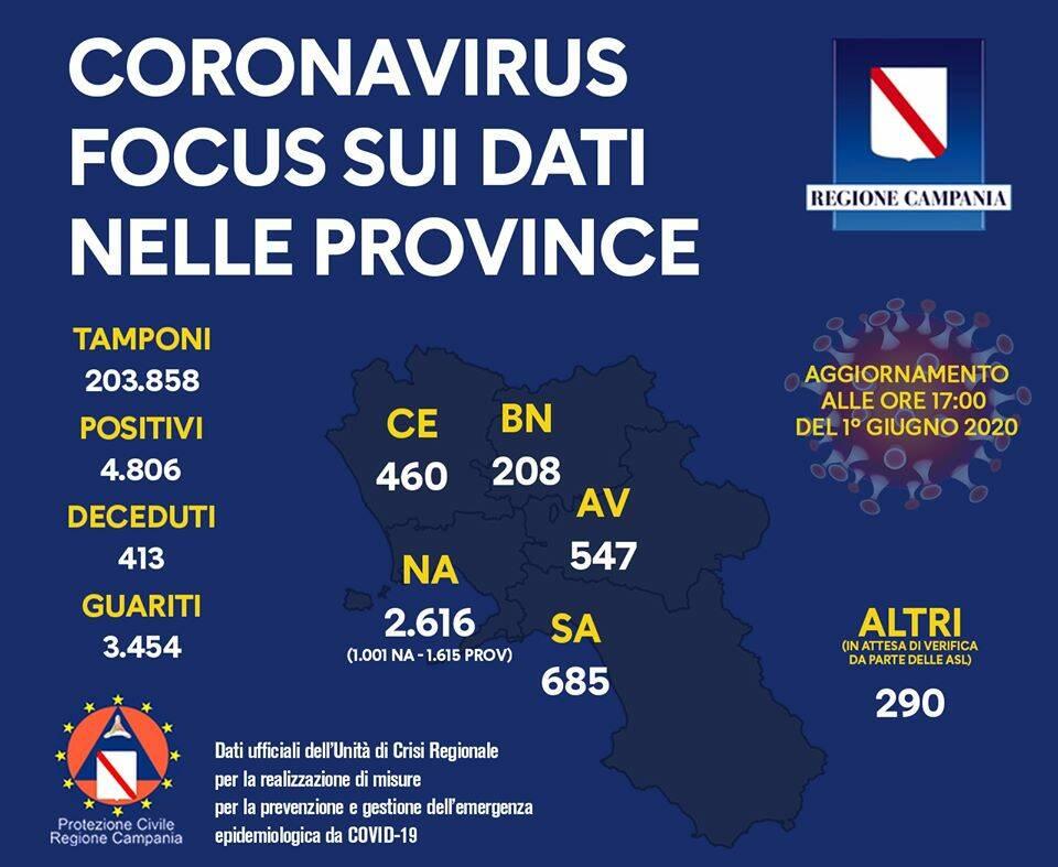 Dati Campania