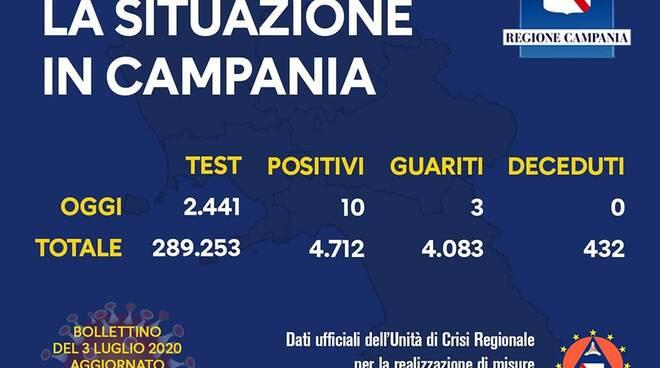 Coronavirus. In Campania 10 i nuovi positivi delle ultime 24 ore