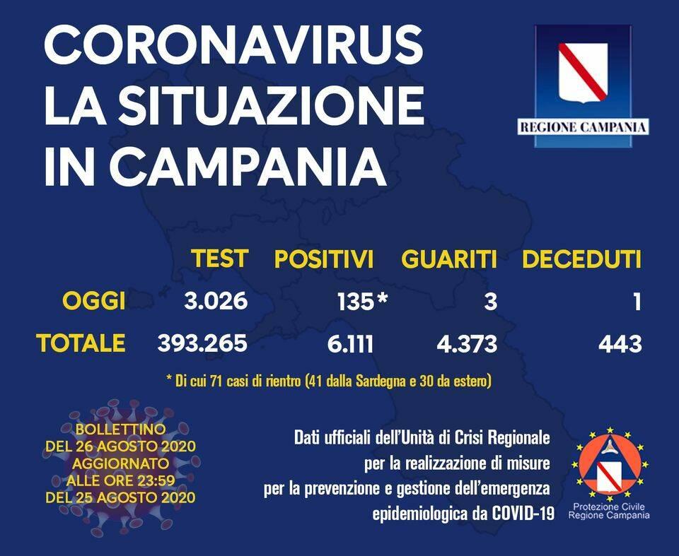 Campania, bollettino coronavirus: oggi 135 positivi su 3.026 tamponi effettuati