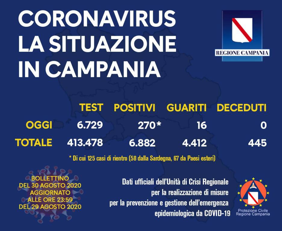Campania, numeri in aumento sale ancora il numero dei positivi: 270 a fronte di 6729 tamponi effettuati