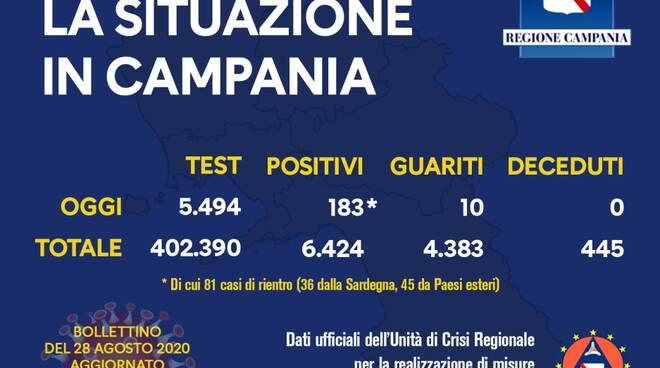 Coronavirus. 183 il totale dei positivi di oggi in Campania, 81 di rientro; 10 i guariti