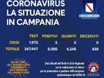 Coronavirus. Cala il numero dei contagi in Campania: 5 i nuovi positivi e 5 i guariti