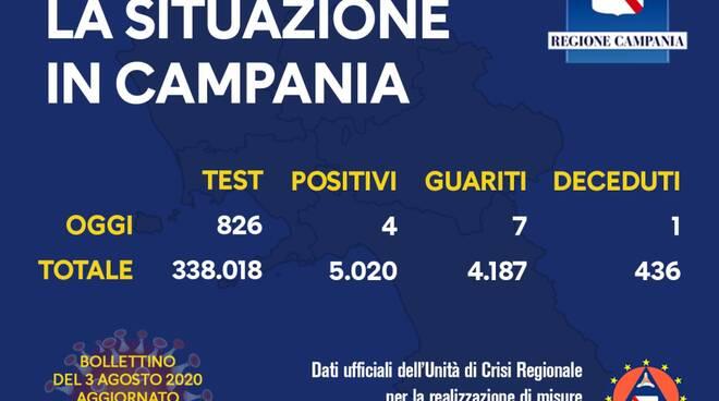 Coronavirus. Calano i contagi in Campania: 4 i positivi di oggi