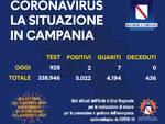 Coronavirus. Calo dei contagi in Campania: sono due i nuovi casi positivi, sette i guariti