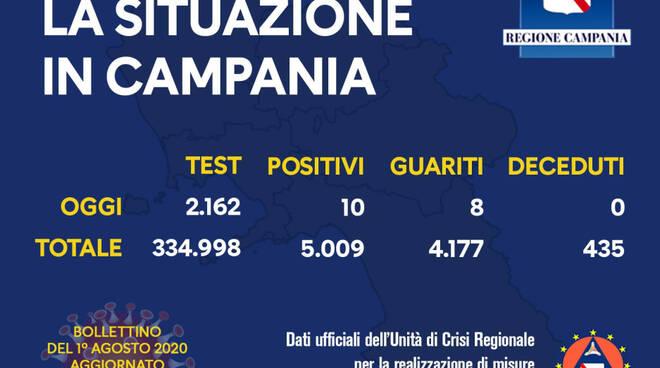 Coronavirus. Oggi 10 i nuovi positivi in Campania, 8 i guariti